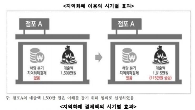 """""""지역화폐 결제액 증가하면 소상공인 매출액 57 증가""""!"""